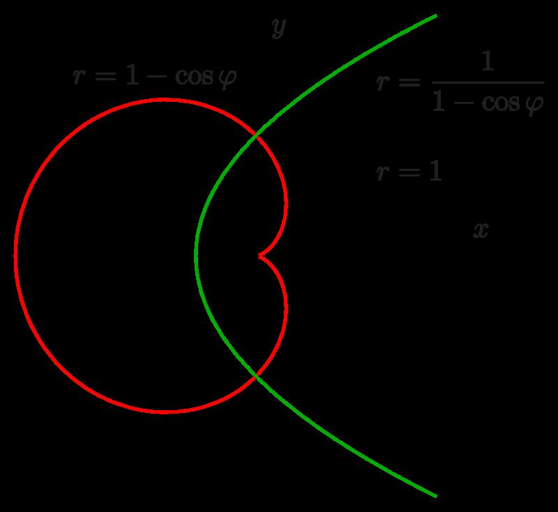 sur un repère orthonormé tracé en pointillés, un cercle en pointillés d'équation r=1, une cardioïde tracée en rouge d'équation r=1-cos phi, et une courbe verte d'équation r = 1 / (1 -cos phi).
