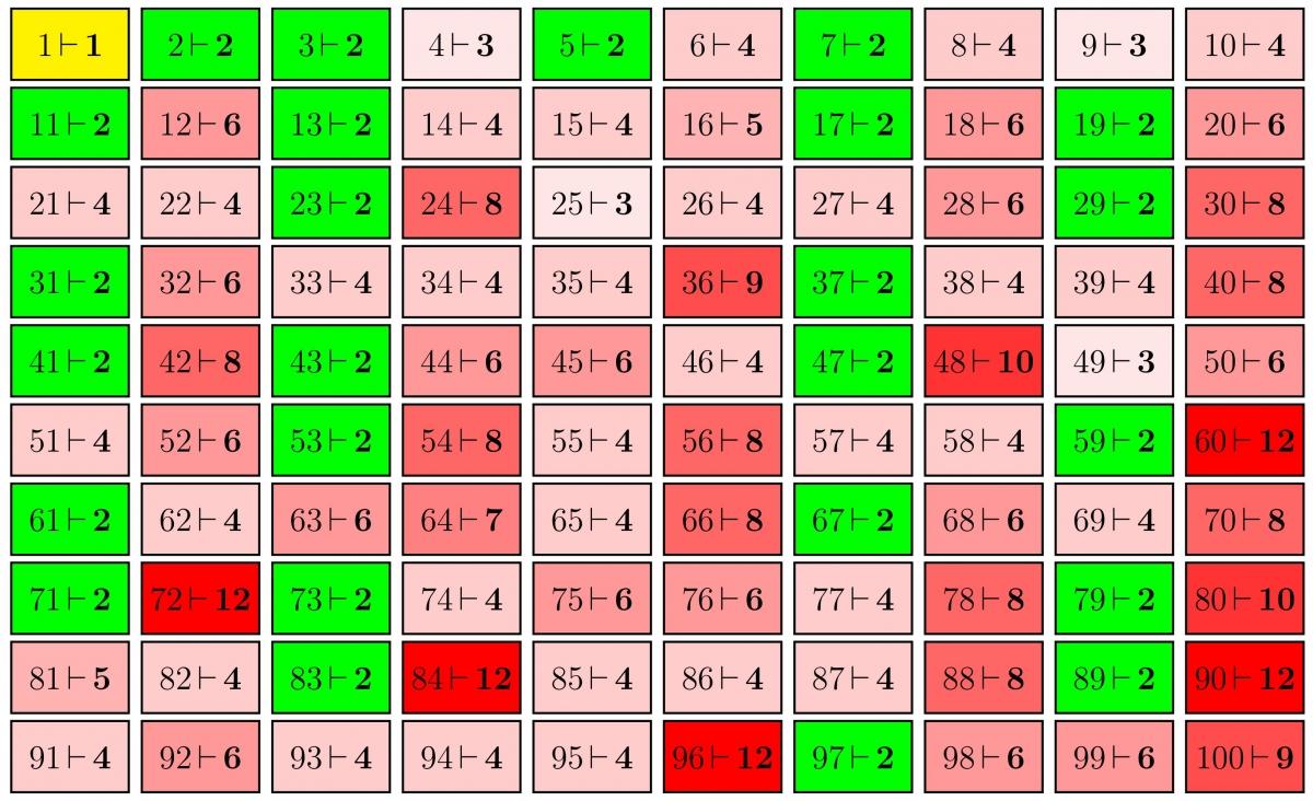 L 39 algorithme d 39 euclide culturemath for Les multiples de 6